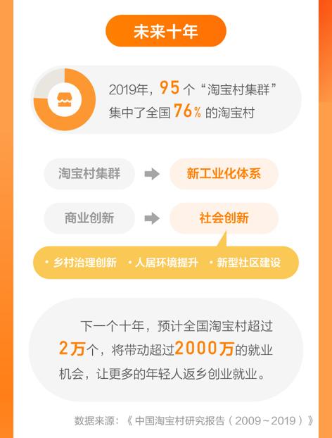 淘宝村下一个十年:超过20000个淘宝村,超过2000万就业机会