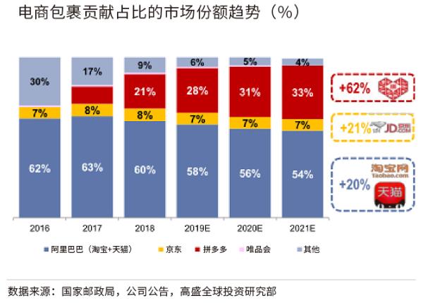 """高盛:维持""""买入""""拼多多 两年后包裹占比将达33%"""