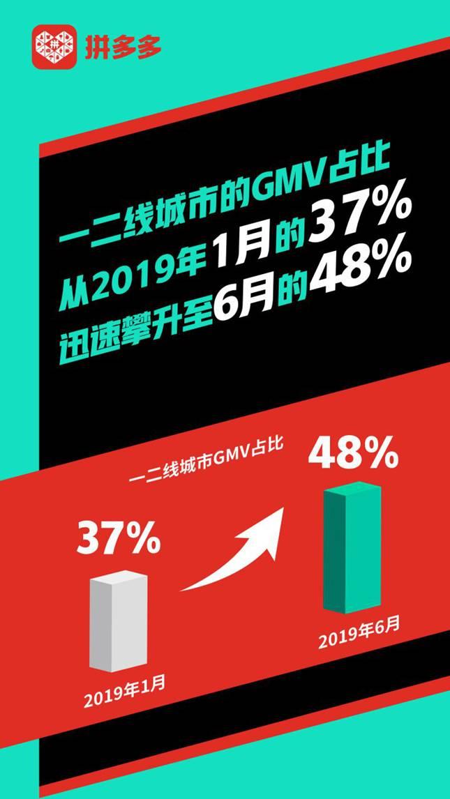 黄峥:拼多多一二线城市消费占比半年提升11%至48%