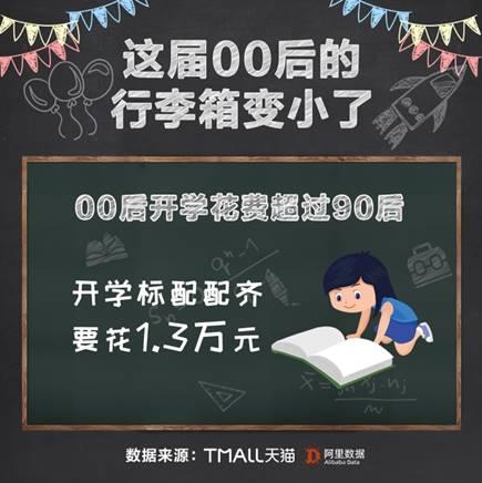 """平衡车、kindle和按摩仪成开学""""新三样"""" 天猫引领00后新消费趋势"""