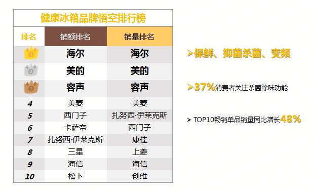 苏宁发布《2019半年度家电消费趋势报告》,权威解析下半年家电市场走势