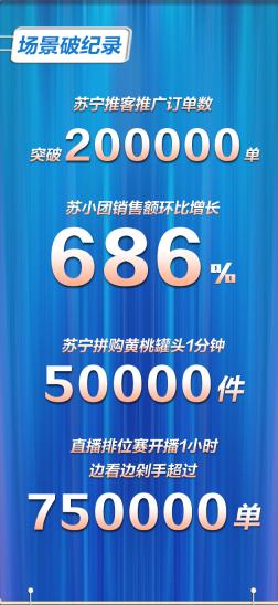 苏宁818一小时战报:订单量同比增长173%,小Biu环比增长349%
