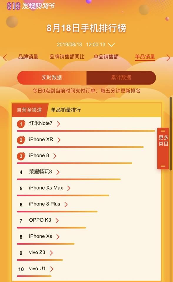"""苏宁818半程战报:荣耀、小米""""围剿""""苹果"""