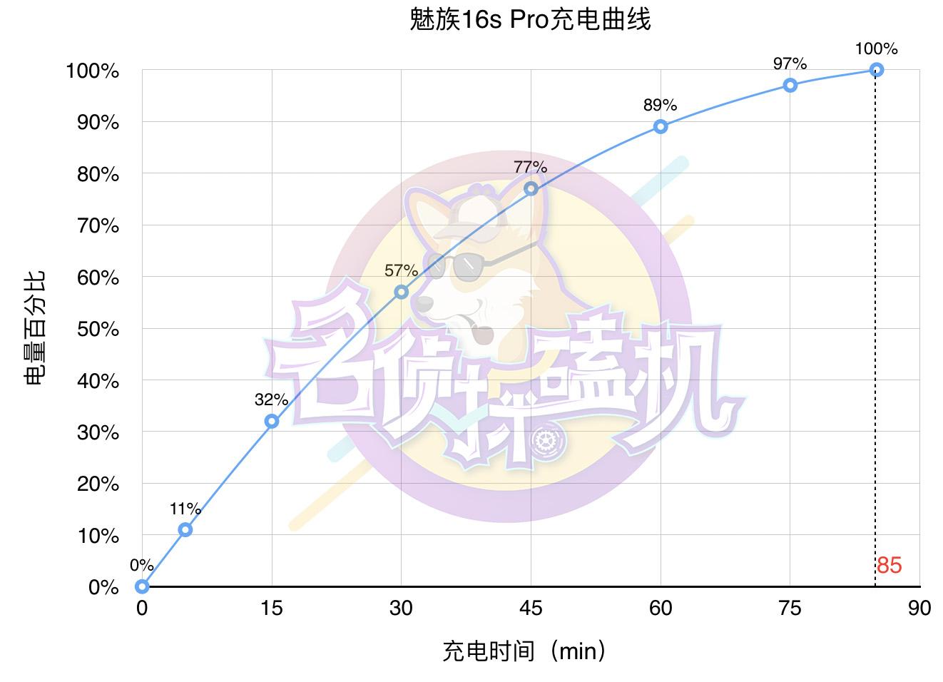"""魅族16s Pro:Flyme8领衔,""""轻若有灵""""的内在升级"""