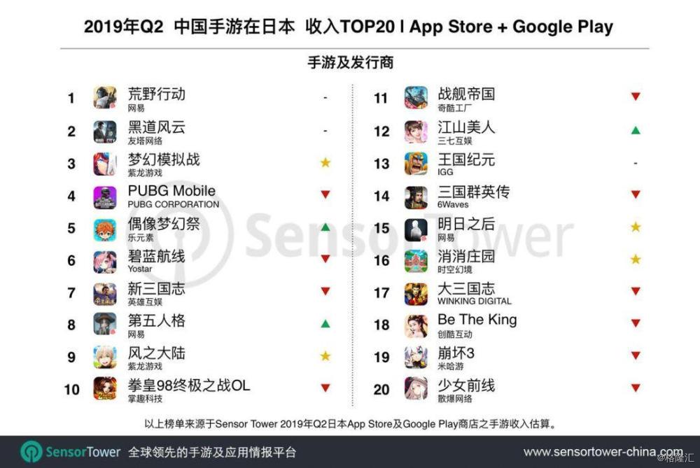 App Annie 8月发行商出海收入排行榜:网易再次拿下第一