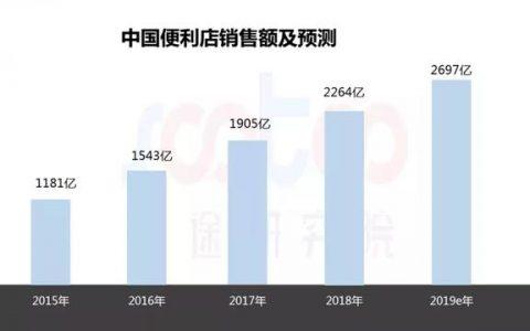 万博最新体育app研究院:2019年上半年中国便利店市场研究报告