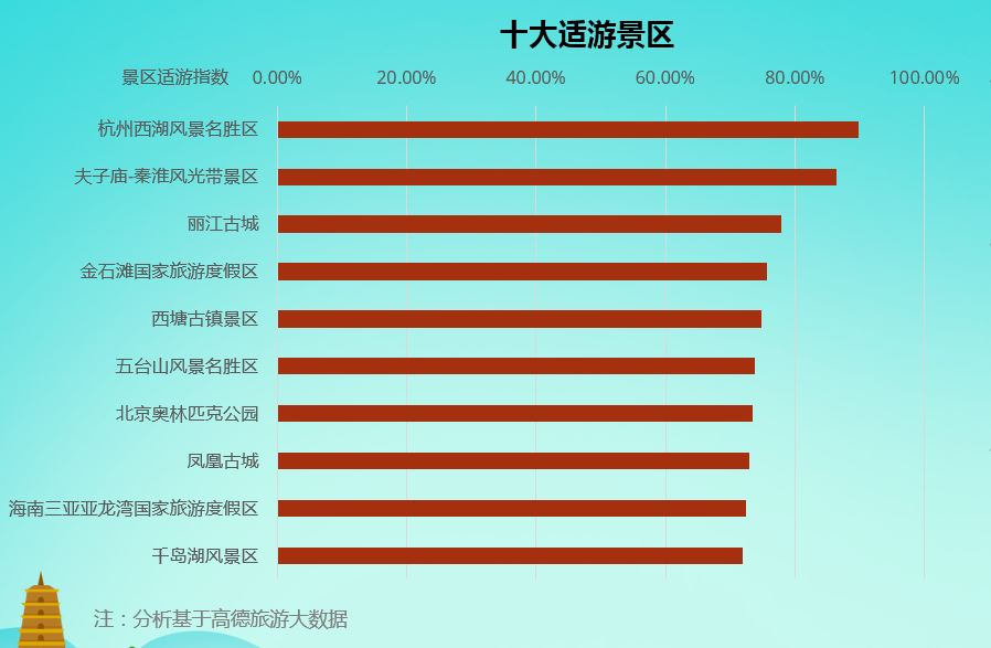 高德地图联合社科院发布《2018-2019中国主要旅游景区分析报告》
