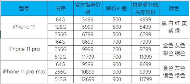 拼多多4999元起售iPhone 11,创全网最低发售价