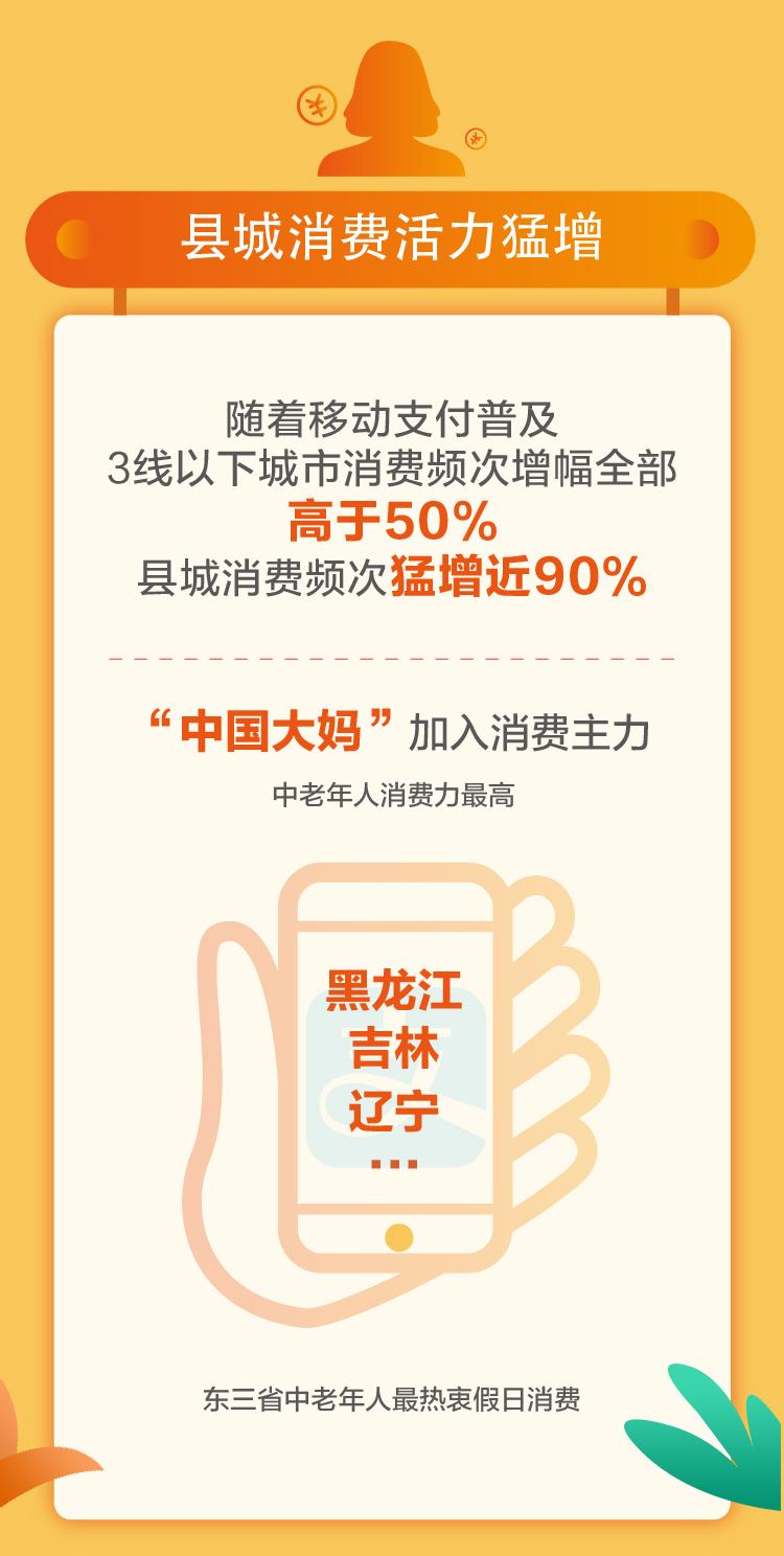 支付宝十一消费报告:十一消费力爆棚,全民实体店消费频次增45%