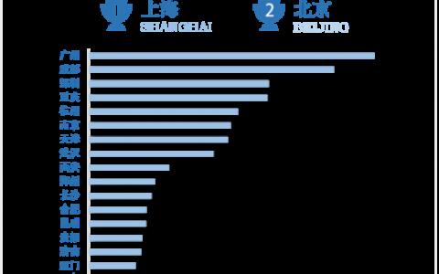 国庆旅游消费账单出炉:10大最壕城市花费超3000元,带父母尽孝最舍得花钱