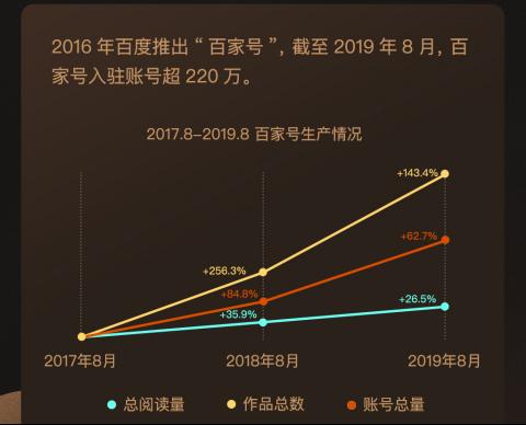 百家号三周年内容行业研究报告:90后、00后、小城作者崛起