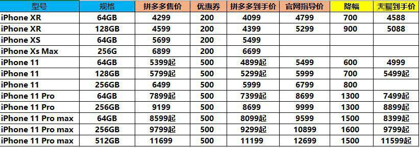 """拼多多""""双11""""再次下调iPhone 11售价,最高降幅达1600元"""