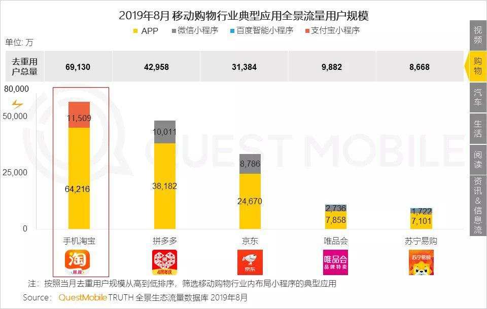**▲QuestMobile报告显示,8月手机淘宝全景用户规模为6.91亿,位列行业第一,拼多多以4.29亿紧随其后,京东以3.13亿位居第三**