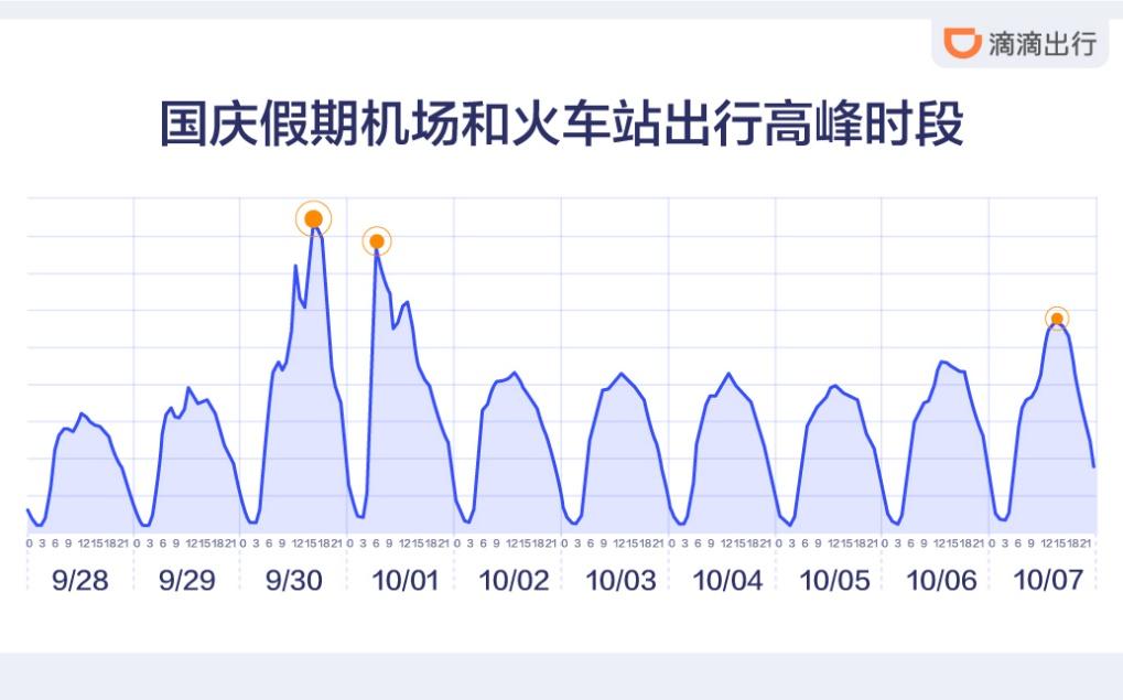 滴滴盘点国庆异地呼单数据 东北三省用户前往北京呼单超12万次
