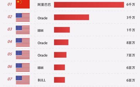 """""""核高基""""领域再迎新突破 中国自研数据库超越Oracle登顶全球第一"""
