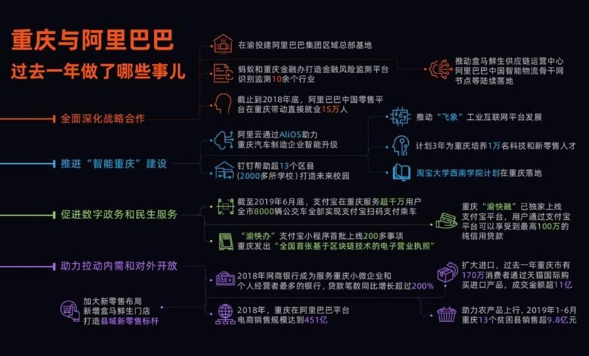 """阿里巴巴与重庆全面深化战略合作  助力建设""""智能重庆"""""""