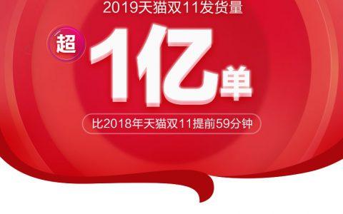 天猫双11物流创新纪录:8小时发货破亿,6年提速40小时
