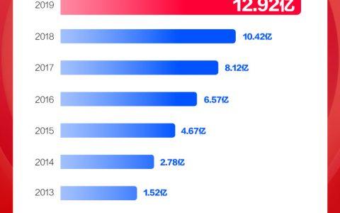 数智物流新纪录诞生:天猫双11物流订单量12.92亿