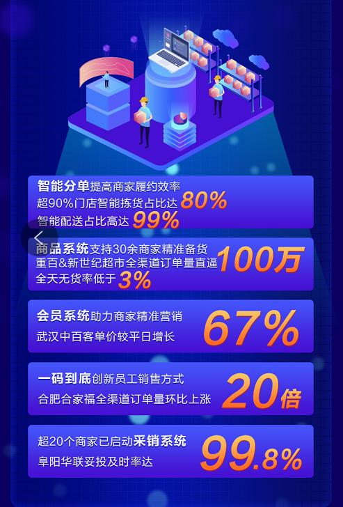 多点Dmall双十一战报:全渠道订单790万单,Dmall OS展现数字化能力