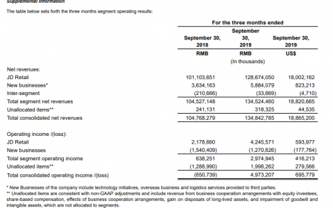 京东发布Q3财报:净收入达到1348亿元人民币,同比增长28.7%