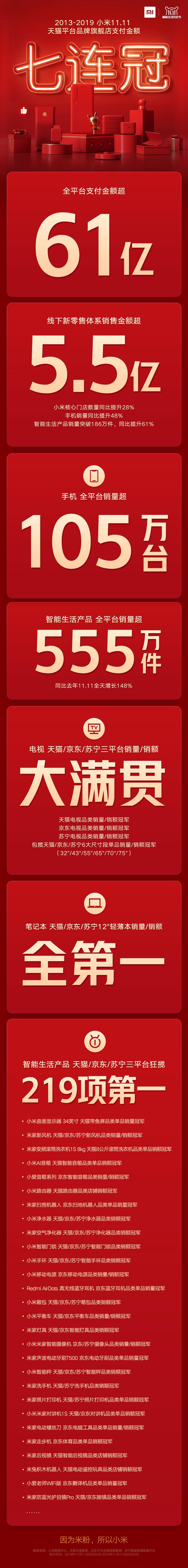 小米双11战报:AIoT设备全平台销量555万件 单日支付金额超61亿