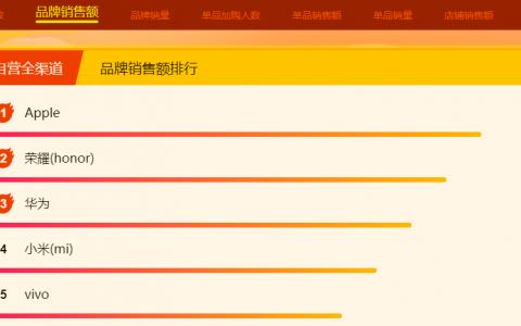 苏宁双十一12小时战报:全场景发力,家乐福履约中心订单15万