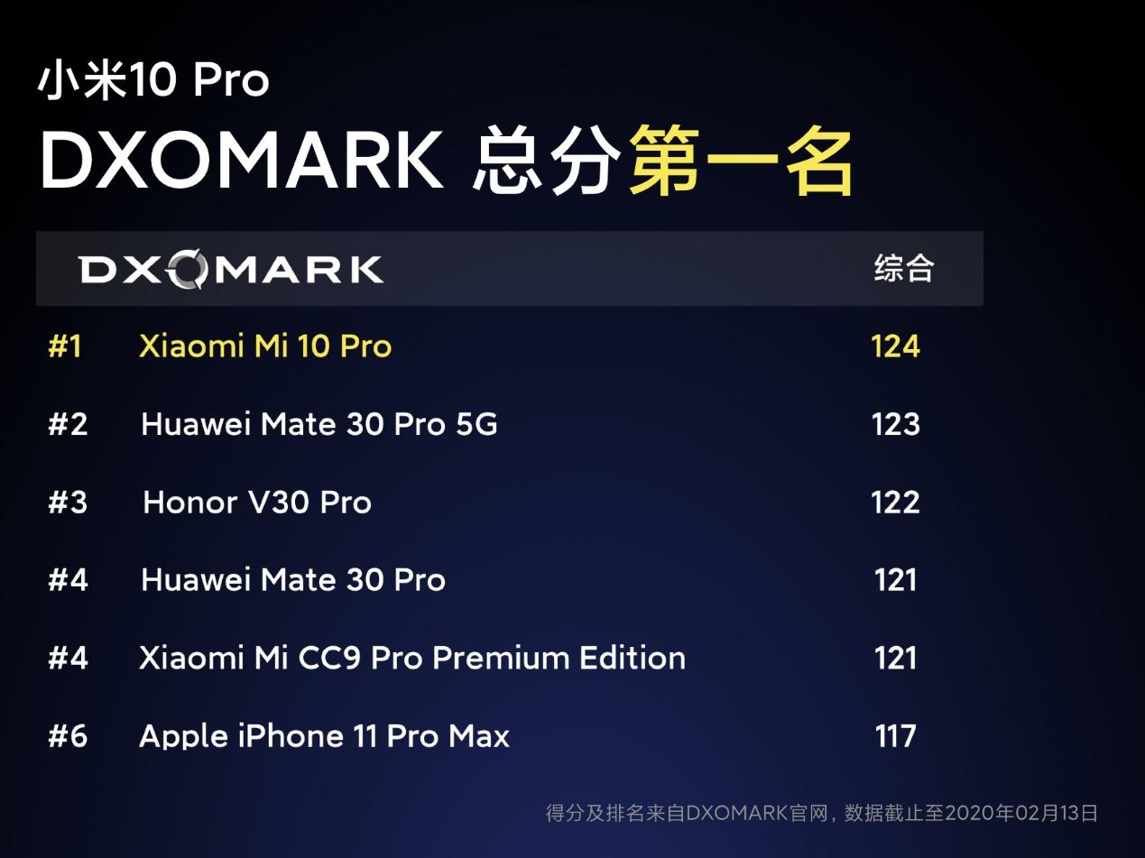 全球第一款能买到的骁龙865手机,小米10首销热卖1分钟销售额破2亿