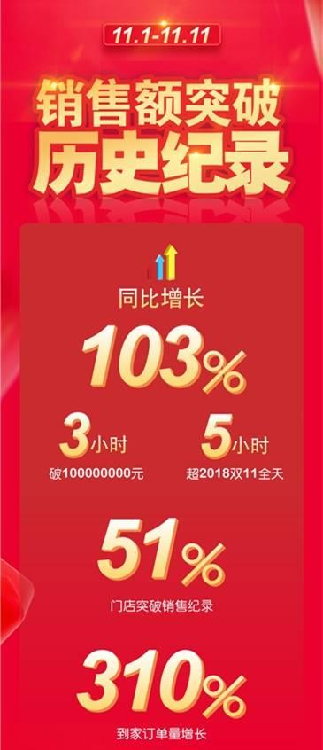 家乐福双十一战报:3小时销售破亿,51%门店破单日纪录