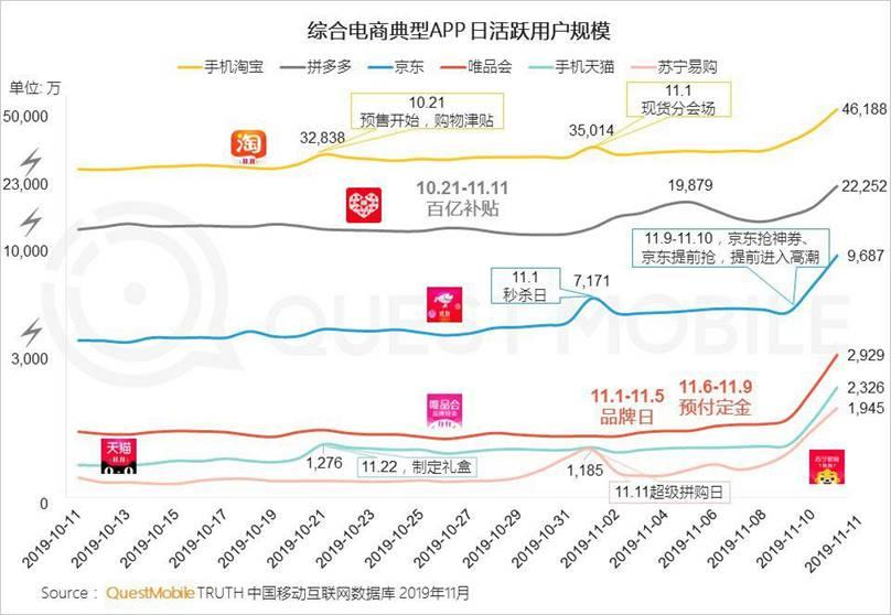 QuestMobile发布双11报告:拼多多DAU达2.2亿,相比去年净增1亿