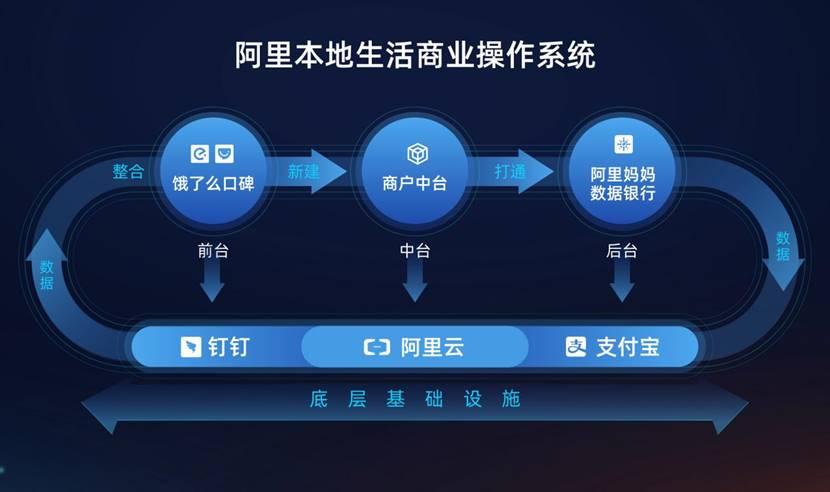 """阿里本地生活公司发布""""新服务""""战略,给百万商户装上数智中台"""