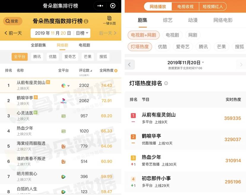 《鹤唳华亭》热播圈粉剧迷书迷  看原著小说用户环比增长552%
