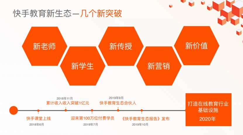 快手高级副总裁马宏彬:国民学习在快手,春节前补贴66.6亿教育流量