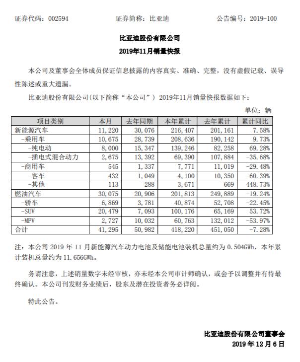 比亚迪:前11个月新能源汽车销量21.6万辆,同比增长7.5%