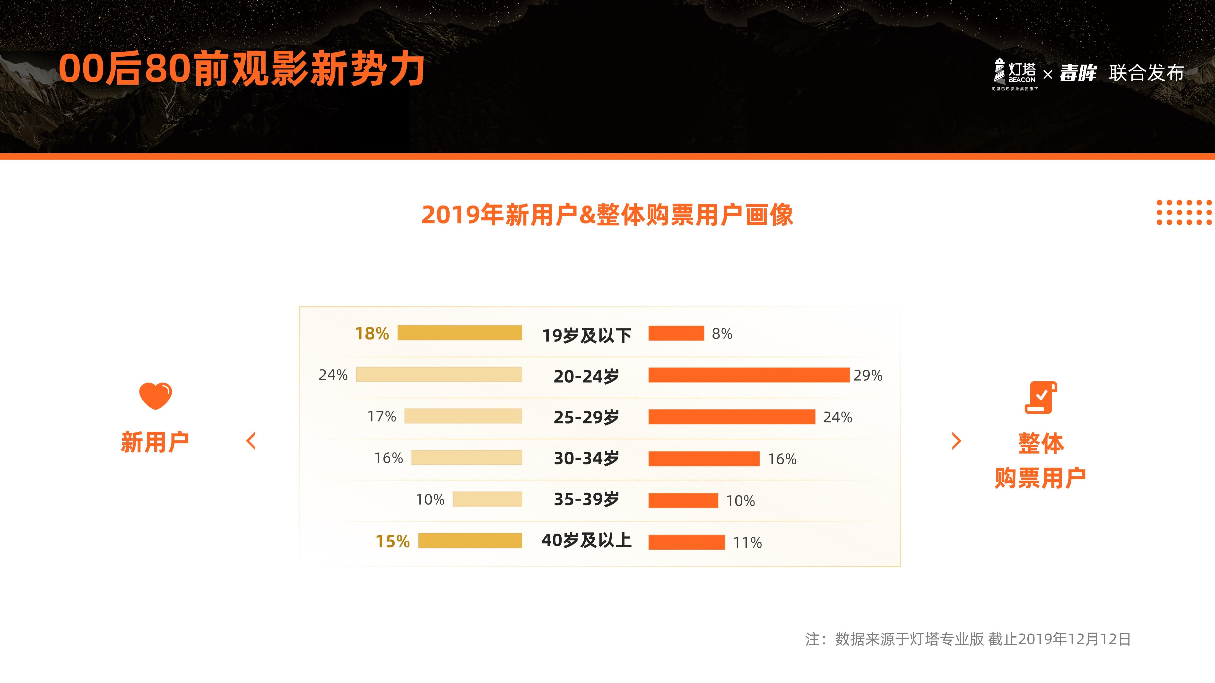 灯塔数据:2019年中国电影市场新增用户00后占比为18%