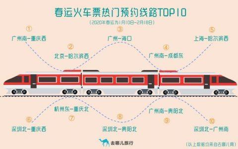 2020年春运火车票今日开售 去哪儿网发布春运出行大数据
