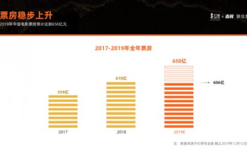 灯塔用户观影报告:2019年票房预计650亿再创纪录,女排、唐探成春节档首选