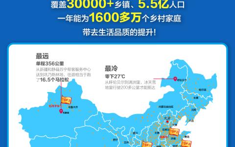 """苏宁""""乡村跑男""""地图曝光,单城最远送货距离达356公里"""