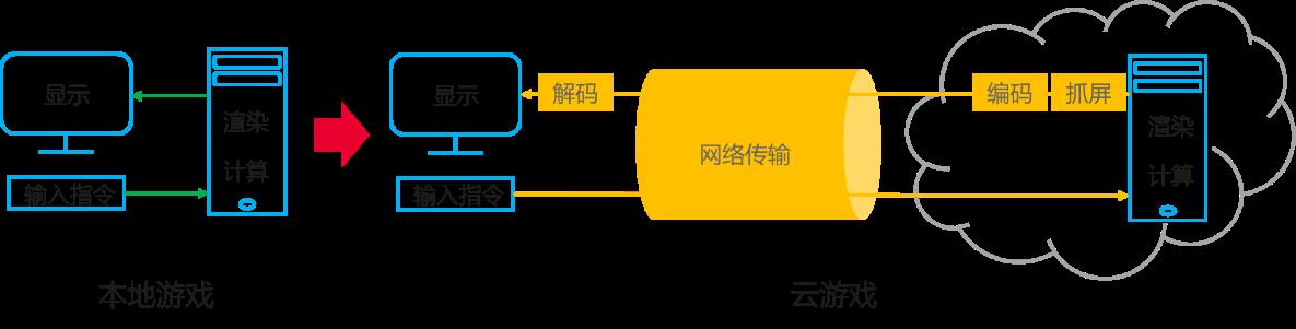 华为iLab联合顺网科技发布云游戏白皮书 电竞级体验网络传输延时需低于17ms