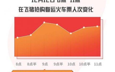 2020春运火车票今日开售 飞猪数据:深圳和北京最先开启返乡高峰