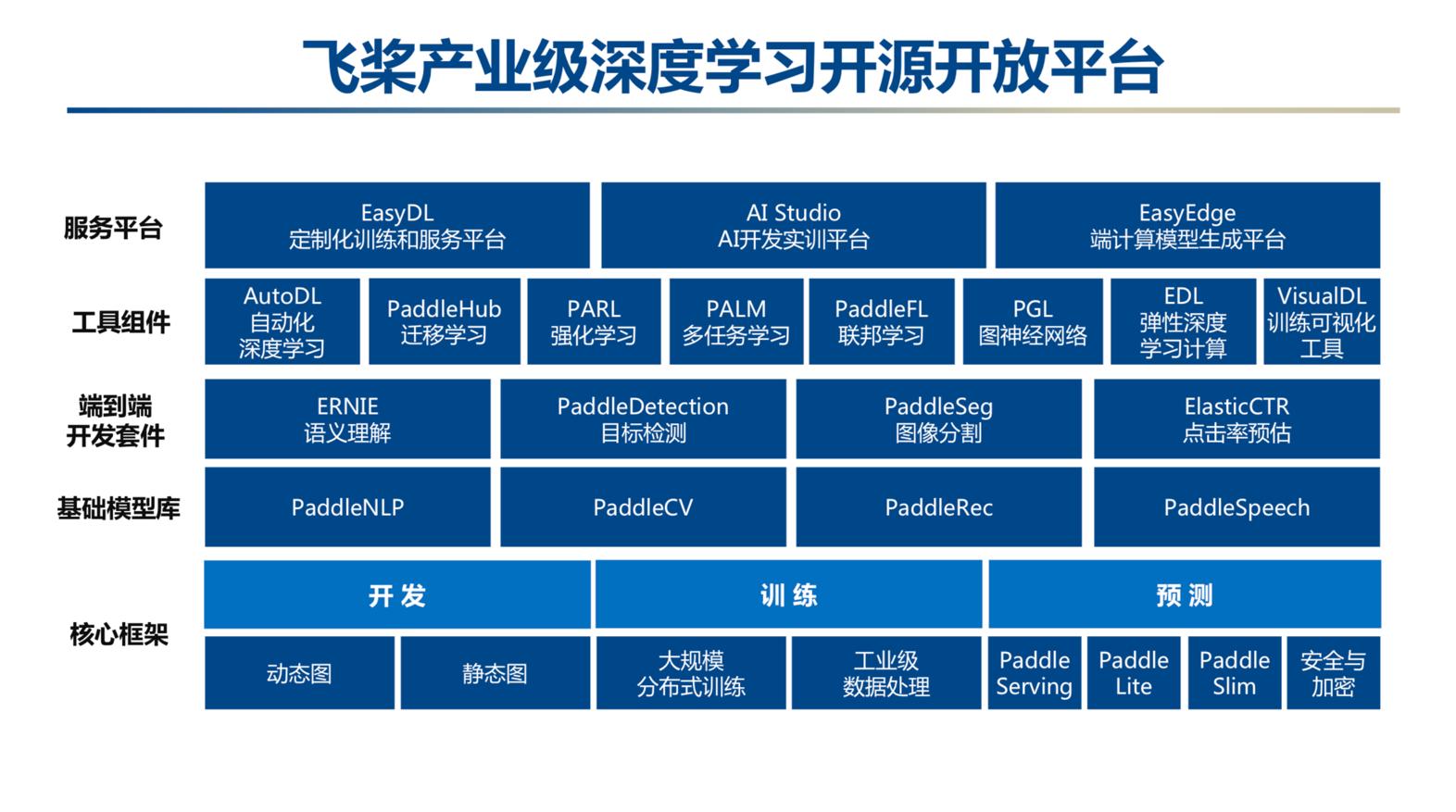 百度AI发布2019年度回顾,王海峰:我们创造了值得信赖的未来