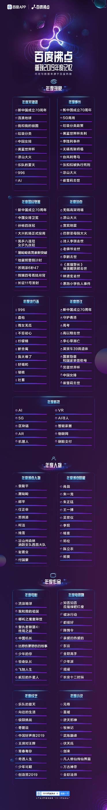 百度沸点2019:大数据下中国网民的人生百态与社会焦点