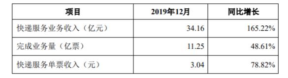韵达快递:2019年12月快递服务收入34.16亿元,同比增长165.22%