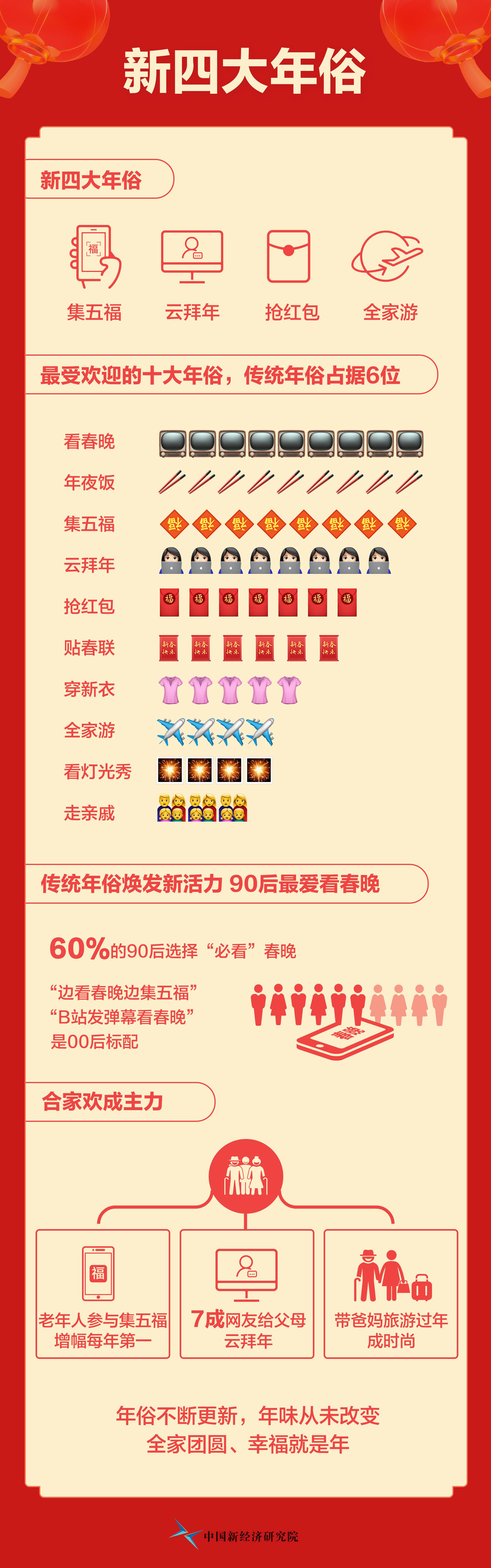 """""""新四大年俗""""揭晓:集五福、云拜年、抢红包、全家游"""