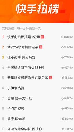 快手向武汉捐赠1亿元 网友:全国老铁和武汉人民在一起!