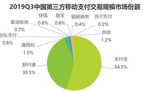 艾瑞Q3移动支付报告:支付宝市场份额54.5%稳居首位,连续3个季度增长