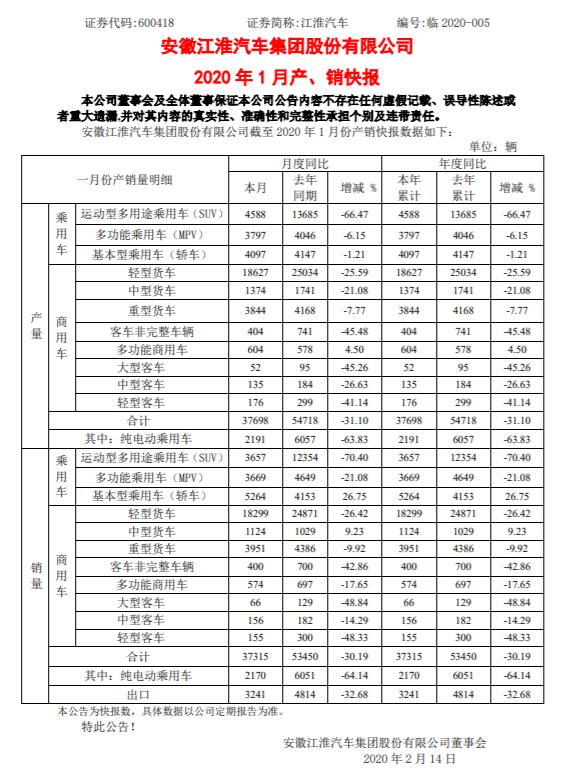 江淮汽车:1月份汽车销量为3.73万辆,同比下降30.19%