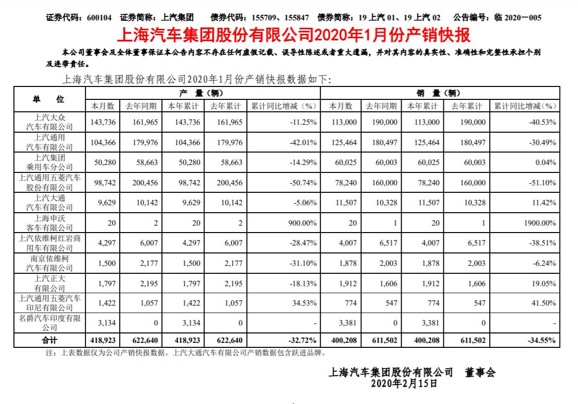上汽集团:1月汽车销量总计40万辆,同比下降34.55%
