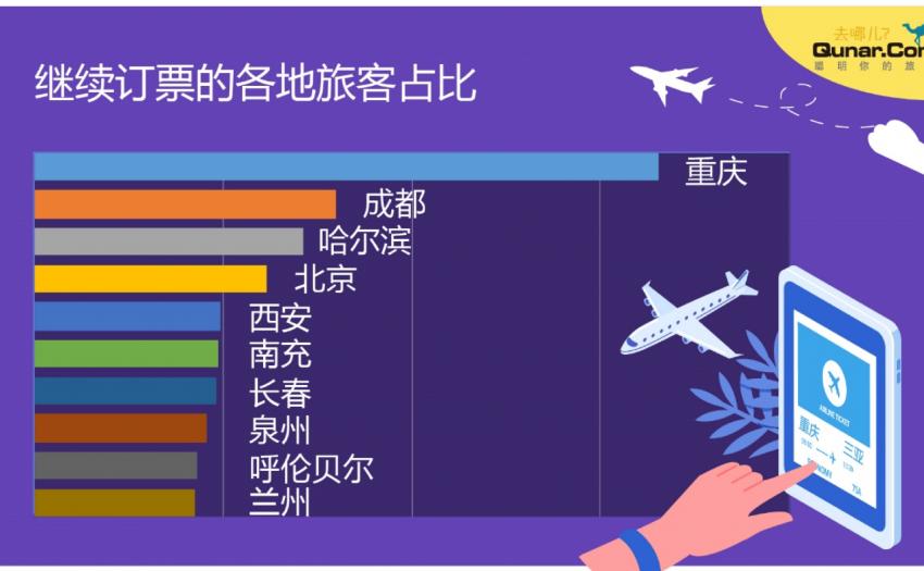 去哪儿网数据:至少800万人次民航返程需求等待释放