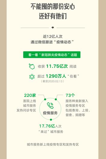 """微信发布战""""疫""""报告:城市服务17.76亿人次访问,新设疫情专区访问火爆,生鲜到家、政务医疗和在线办公类小程序增长迅猛"""