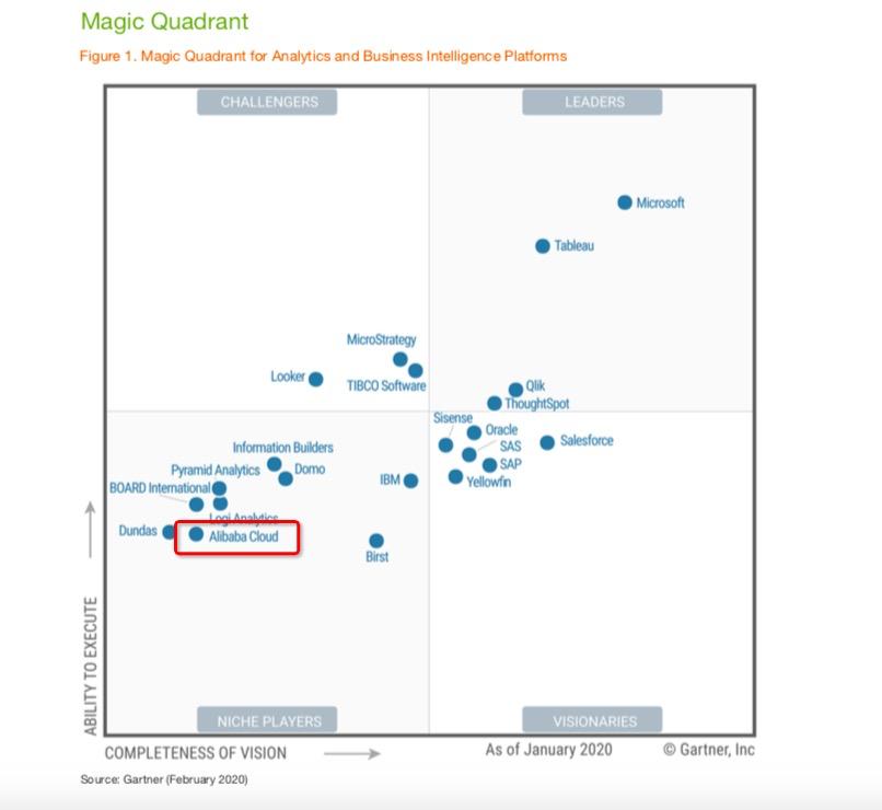 Gartner发布最新商业智能分析平台魔力象限,阿里云成唯一入选中国企业